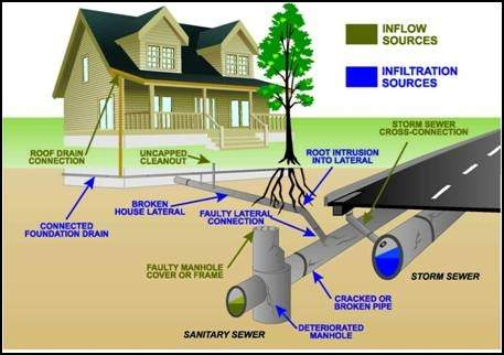 Laird insurance for Sewer backup in house
